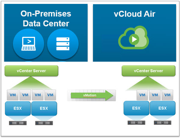 Hybrid Cloud Manager