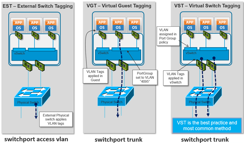 Best Practices for Virtual Networking