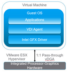 Intel vDGA Graphics Support with Intel Xeon E3