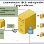 How to configure OpenFiler iSCSI Storage for use with VMware ESX.