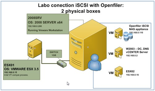 How to configure OpenFiler iSCSI Storage for use with VMware ESX