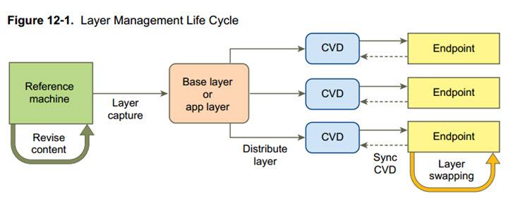 Capture a layer in VMware Mirage