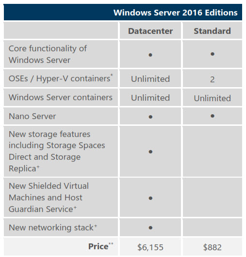Windows Server 2016 - What is the difference between
