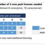 Windows Server 2016 licensing moves from per Socket to per core licensing model