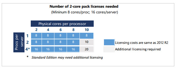Microsoft Windows Server 2016 cpu cores licensing now !!!