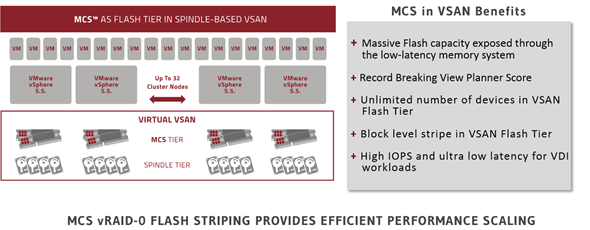 MCS and VSAN 1.0