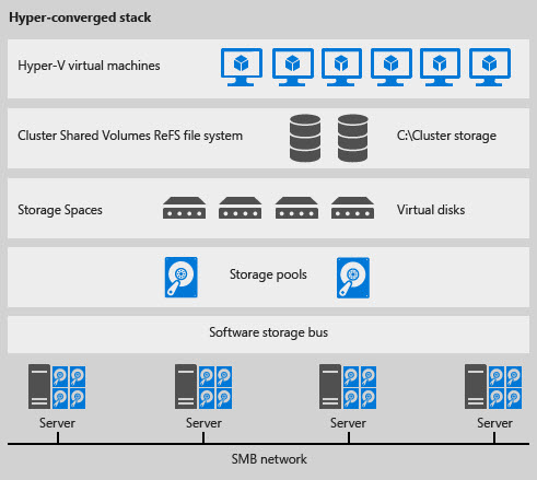 Windows Server 2016 Technical Preview 5 Released