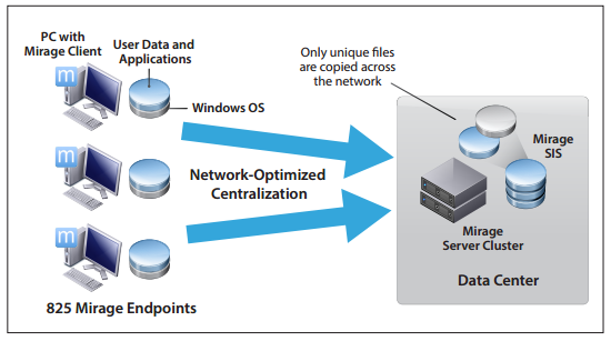 VMware Mirage 5 x Large Scale Reference Architecture - Free PDF