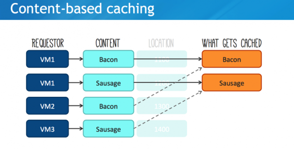 Content-based caching