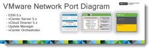VMware Network Port Diagram