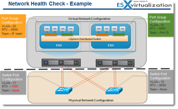 network health check vSphere 5.1 Networking   New features
