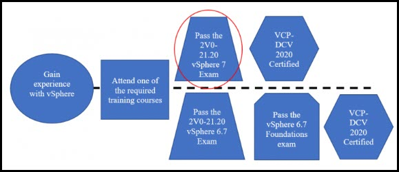 No Foundation exam required when passing 2V0-21.20