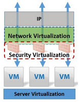 nsx2 VMware NSX Introduced   Network Virtualization Platform
