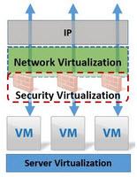 VMware Network Virtualization