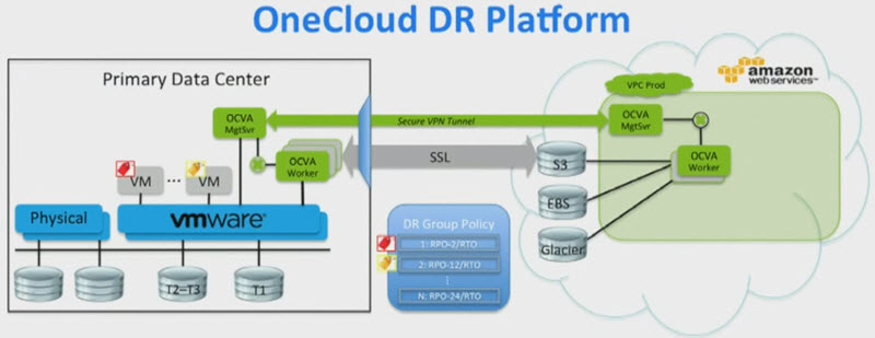 OneCloud Software Schema