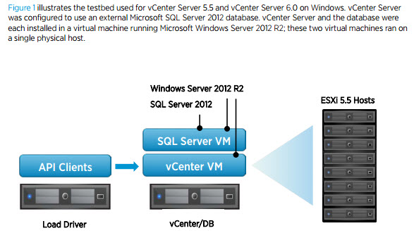 vCenter Server 6 performance and best practices
