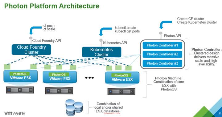 Vmware Photon Platform And Photon Controller Details