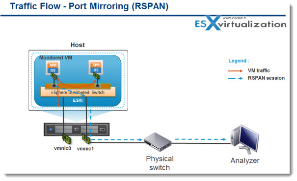 vSphere 5.1 - Port mirroring enhanced