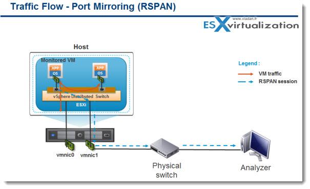 vSphere 5.1 - Port mirroring enhanced