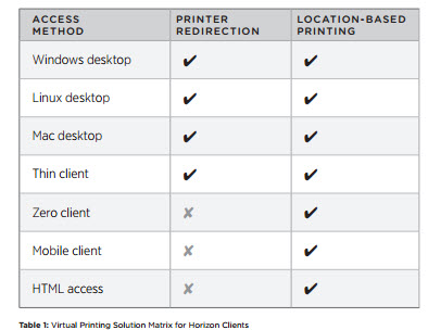 Virtual Printing Compatibility Matrix