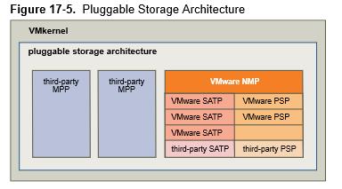 Pluggable Storage Architecture