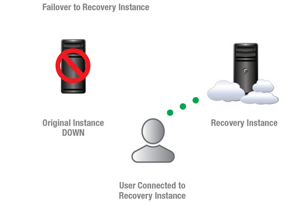 Rackware disaster recovery