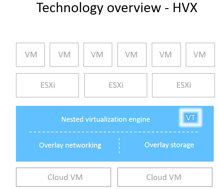 Ravello HVX Technology
