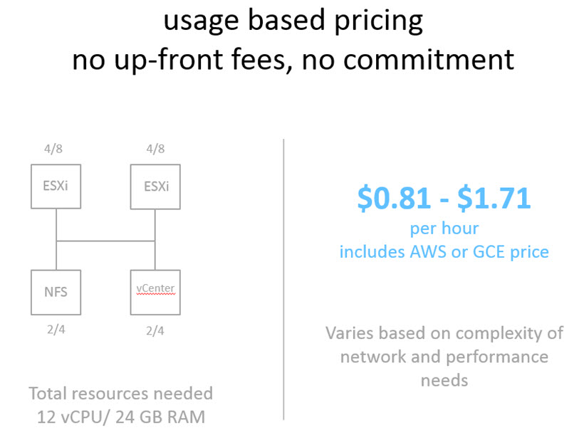 Ravello systems pricing