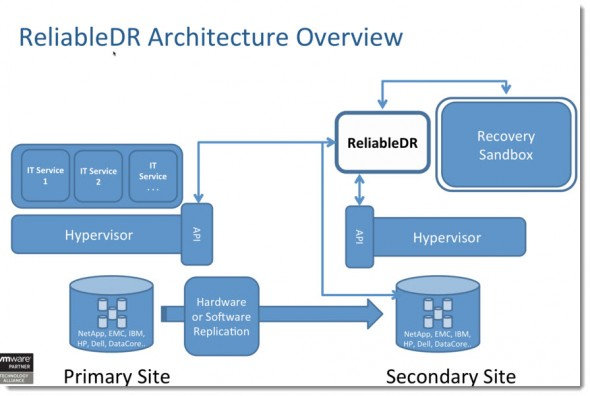 ReliableDR 3.1 Architecture