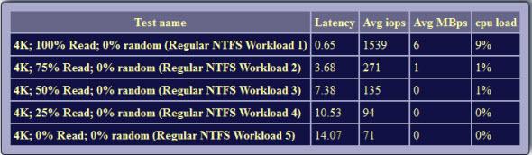 FreeNAS 8 isn't ready or reliable – Everything-Virtual