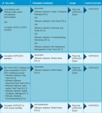 Roadmap to became VCP