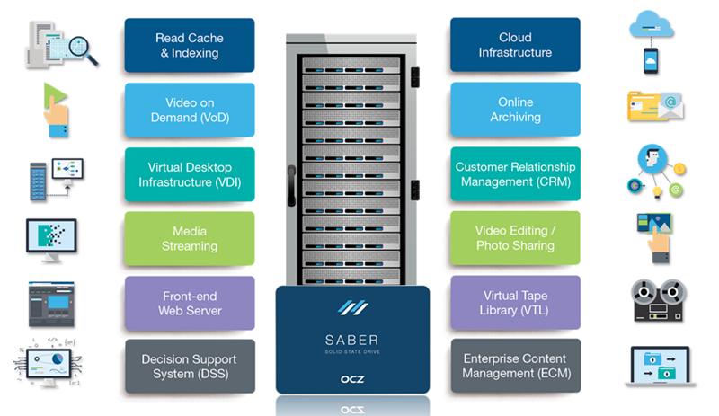 Saber's best scenarios for applications