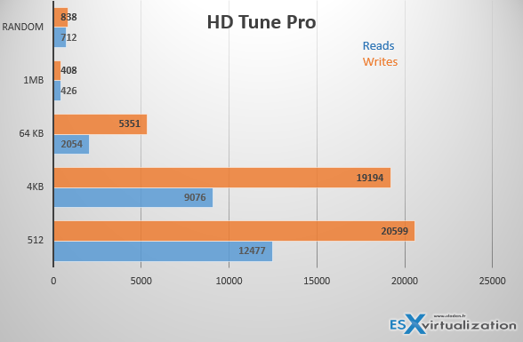 Saber 100 HD Tune Pro Benchmarks