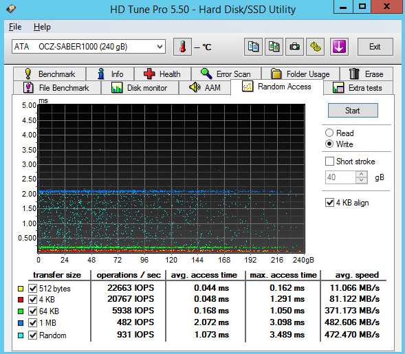 Saber 100 HD Tune Pro Benchmarks