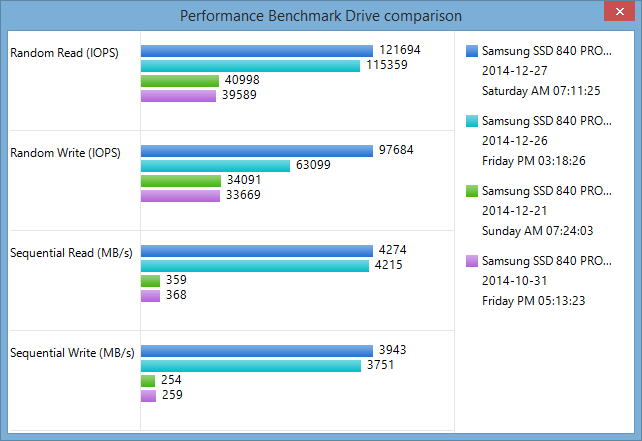 Samsung RAPID Mode Performance Increase | ESX Virtualization