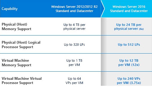 Windows Server 2016 scalability improvements