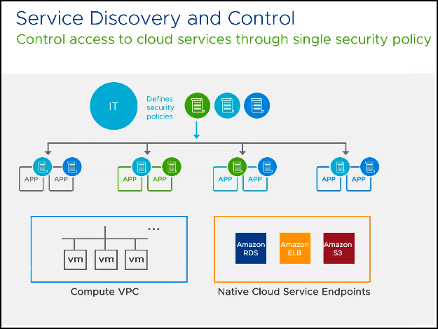 NSX-T service discovery and control