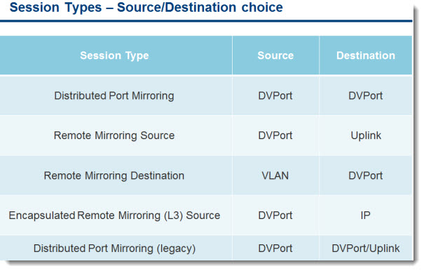 vSphere 5.1 - creating port mirror session table of different port mirror session type