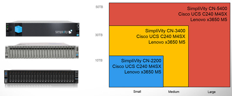 Simplivity Hyperconverged Platforms