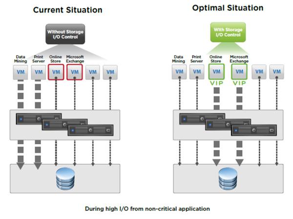 VCP6.5-DCV Storage IO control