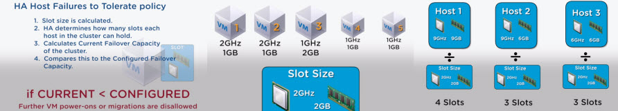 Ha slot size