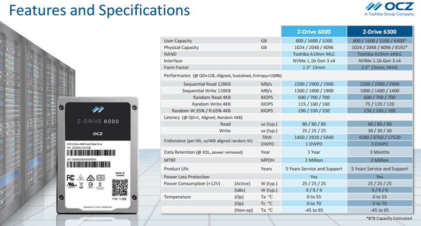 Z-Drive 6000 - High Performance PCIe Enterprise SSD with NVMe
