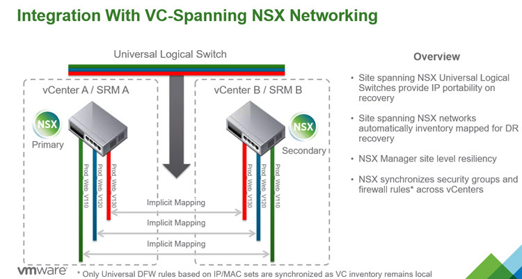 SRM 6.1 and VMware NSX Integration