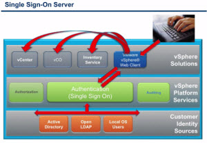 VMware SSO Install - Single Sign On Server Installation Options