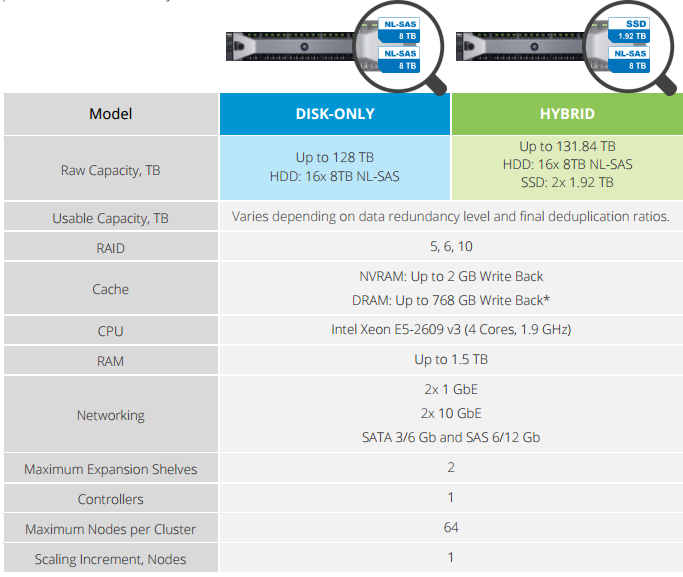 Starwind Storage Appliance (SA)