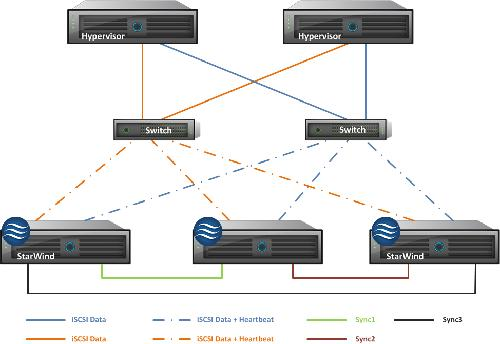 Starwind iSCSI SAN version 6