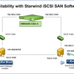 Starwind with ISCSI SAN Software can do High Availability for you…