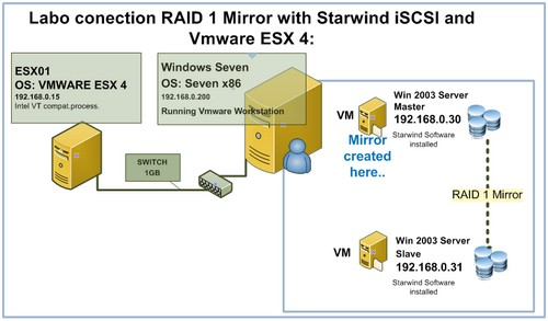 Starwind Raid 1 mirror iSCSI connection to VMware ESX 4
