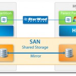 Starwind iSCSI SAN 5.8 with Hyper-V backup released