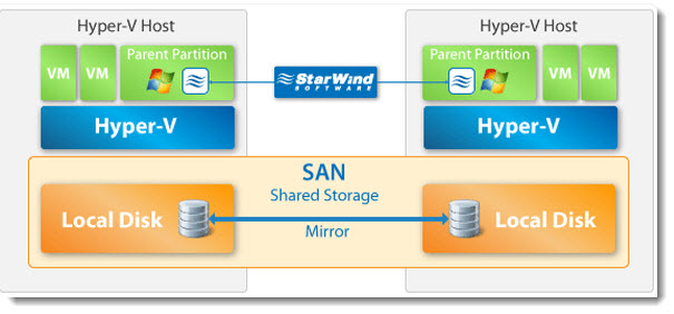 Starwind-iSCSI-SAN-with-Hyper-V-backup